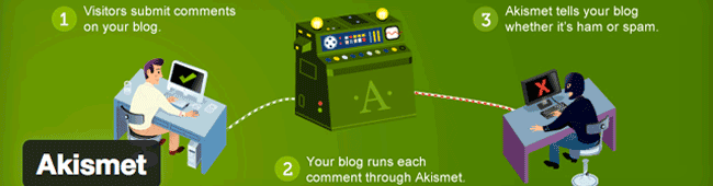 Askimet the antispam WordPress Plugin